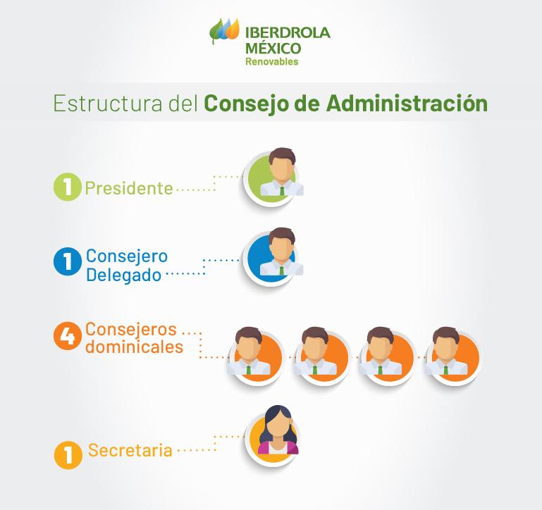 Estructura del Consejo de Administración: Un Presidente, un consejero delegado, cuatro consejeros dominicales, una secretaria